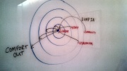 Drawing of bullseye rendering of Ring Theory for Leaders
