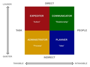 Grid with four quadrants: Expediter, Communicator, Administrator, and Planner